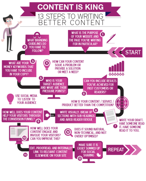 Content is KING - Process to make your content work better